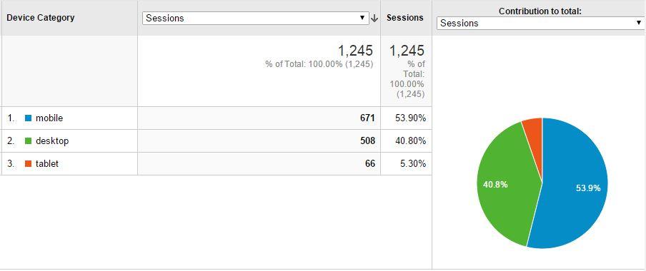 Google analytics 網站訪客數據